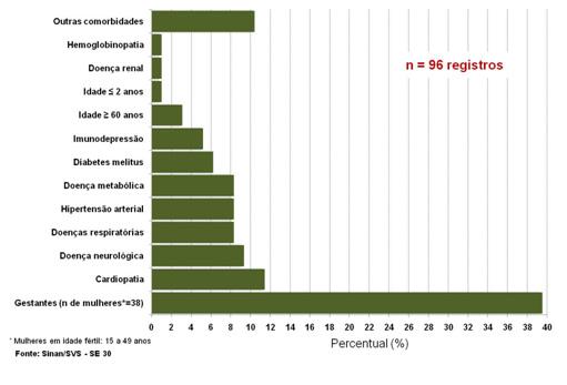 Distribuição de óbitos de SRAG pela nova Influenza A (H1N1), segundo presença de fatores de risco. Brasil.
