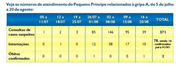 Atendimentos do Pequeno Príncipe associados a Gripe A no período de 5 de Julho a 20 de Agosto de 2009